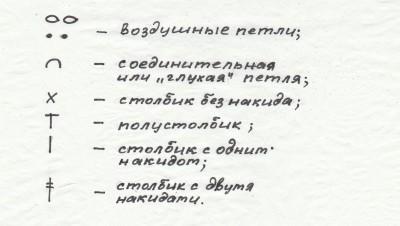 водоросли усл.обозначения